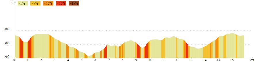 Profil 17 km