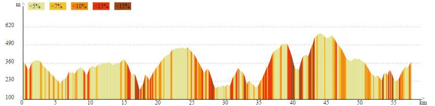 Profil 57 km